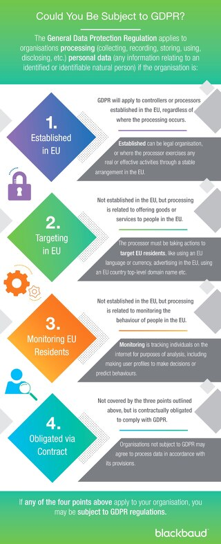 Are you subject to GDPR Infographic