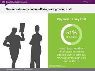 Pharma sales rep content offerings are growing stale