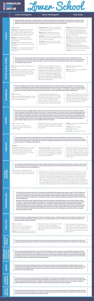 Lower School Curriculum Chart