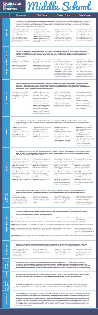 Middle School Curriculum Chart