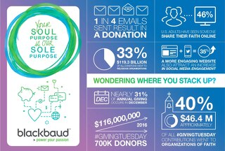 INFOGRAPHIC: Stack Your Organization Against 2016 Giving Trends