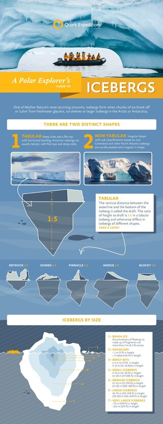 Iceberg Infographic | Quark Expeditions