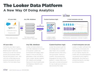 The Looker Data Platform: A New Way Of Doing Analytics