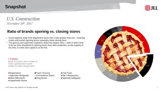 Grocery segment leads the pack in ratio of brands opening vs. closing stores