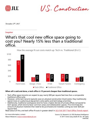 What's your cool new office space going to cost you?