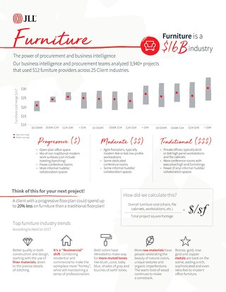 Furniture costs across office styles [INFOGRAPHIC]