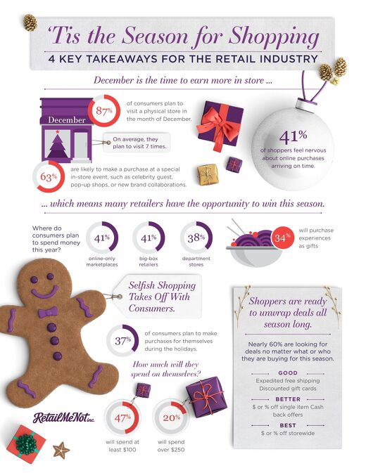 [Infographic] December Shopping Trends