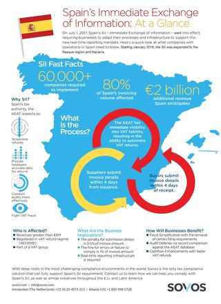 Infographic: Spain SII At A Glance