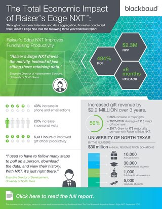 Infographic: The Total Economic Impact of Raiser's Edge NXT™