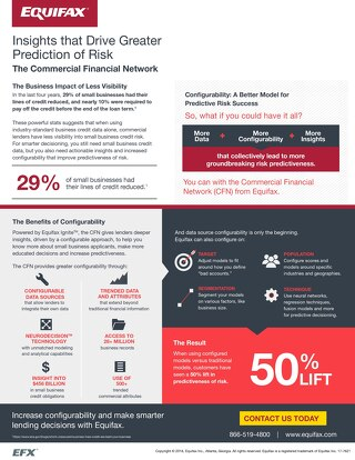 Increased Predictiveness of SMB Risk through Configured Data - Infographic