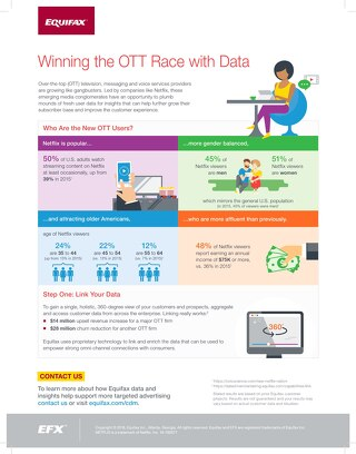 Winning with OTT and Data