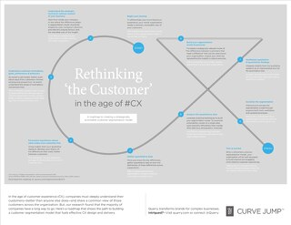 Re-thinking the Customer in the age of #CX