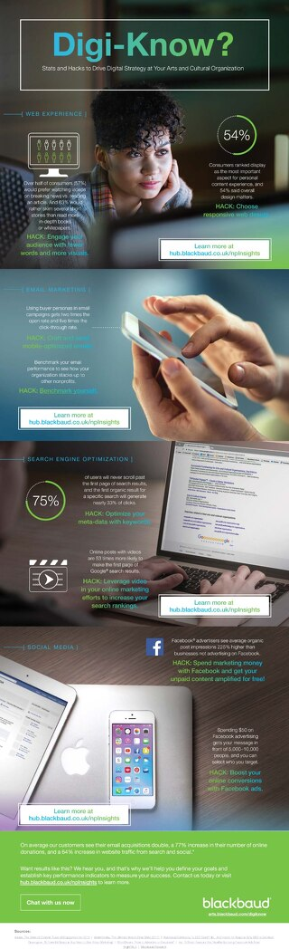 Infographic: Digital Engagement in Arts and Cultural organisations