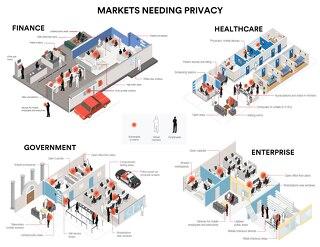 Markets Needing Privacy