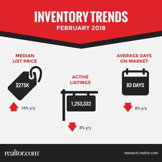 Inventory Trends - February 2018