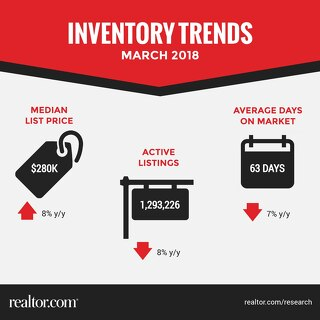 Inventory Trends - March 2018