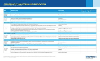 Capnography Monitoring Implementation Activity Checklist