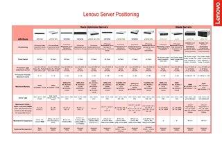 Lenovo Server Positioning
