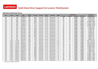 ThinkSystem SSD Support Matrix