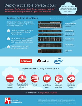 Infographic - Red Hat Openstack