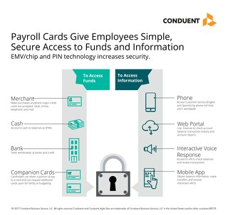 Payroll Cards Give Employees Simple, Secure Access to Funds and Information
