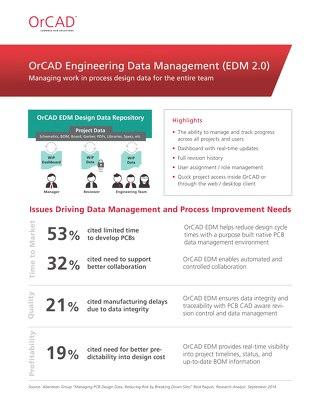 OrCAD EDM 2.0