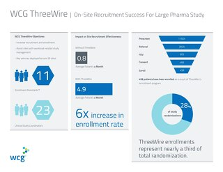 On-Site Recruitment Success - 6x Increase in Enrollment Rate