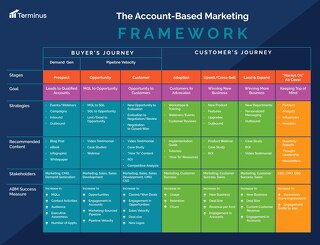 [PDF] Account-Based Marketing Framework