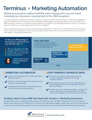 [PDF] Terminus ABM + Marketing Automation