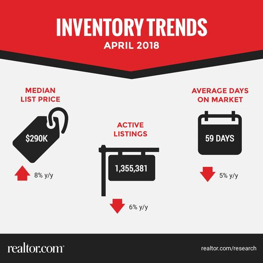Inventory Trends - April 2018