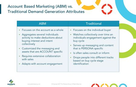 Demand Generation and Account Based Marketing (ABM) require vastly ...