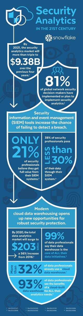 Security Analytics in the 21st Century