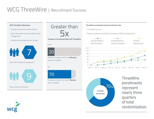 Recruitment Success - 70% of Total Randomization