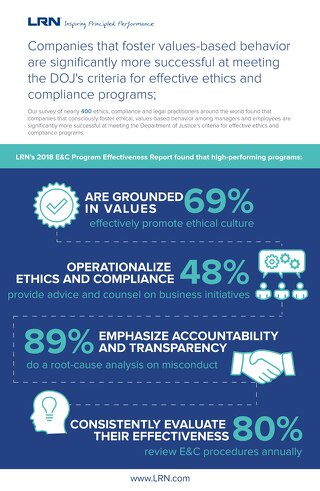 2018 E&C Program Effectiveness Infographic