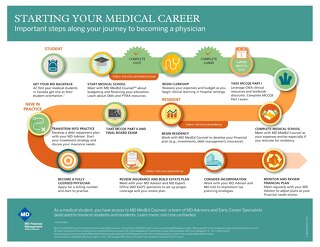 Starting your medical career