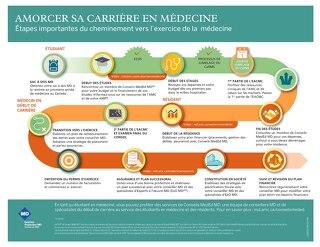 Amorcer sa carrière en médecine