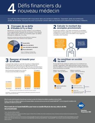 4 défis financiers du nouveau médecin