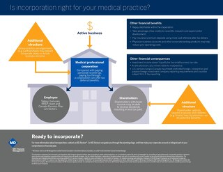 Infographic: Is incorporation right for your medical practice?
