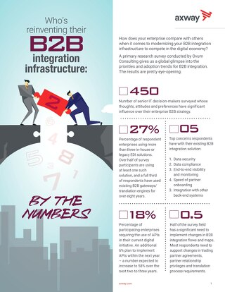 Who's reinventing Their B2B Integration Infrastructure: By the Numbers