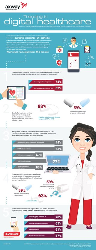 Trending in Digital Healthcare