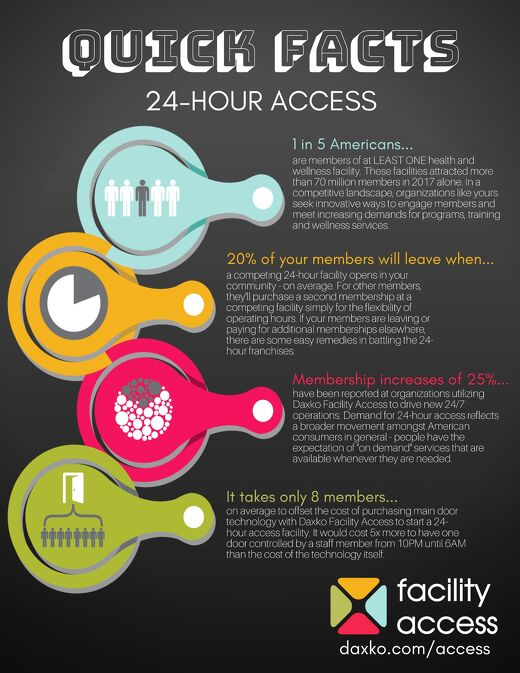 24-Hour Access:  Quick Facts