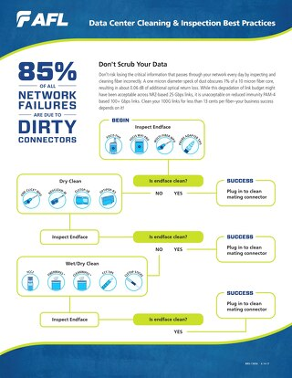 Data Center Cleaning & Inspection Best Practices