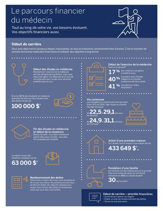 Le parcours financier du médecin