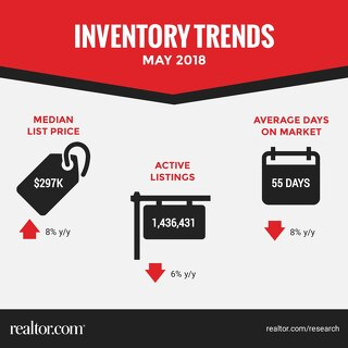Inventory Trends - May 2018