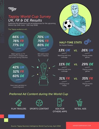 EMEA World Cup Case Study