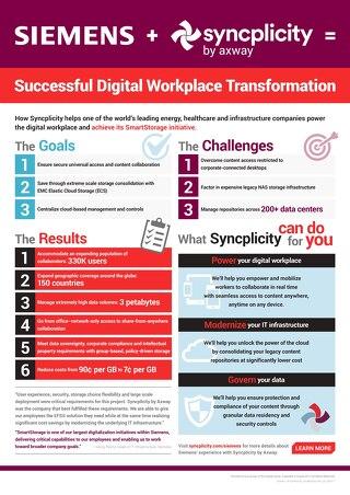 Caso de Éxito: Siemens y la transformación de su Espacio de Trabajo Digital