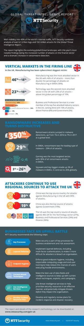 GTIR 2018 - infographic