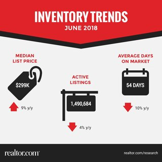 Inventory Trends - June 2018