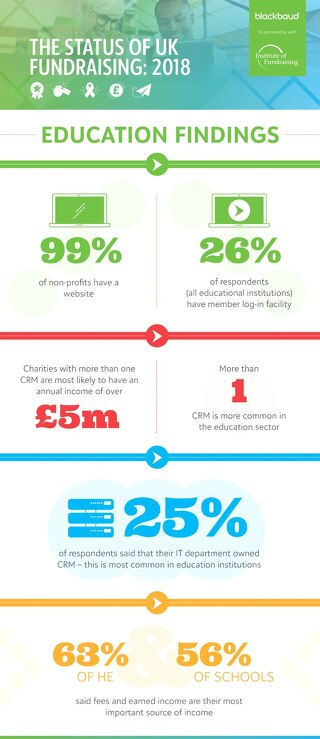 Status of UK Fundraising: A Focus on Education Infographic