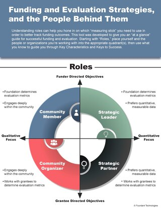 Funding and Evaluation Infographic